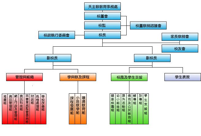 2010-2011 年度行政组织架构图